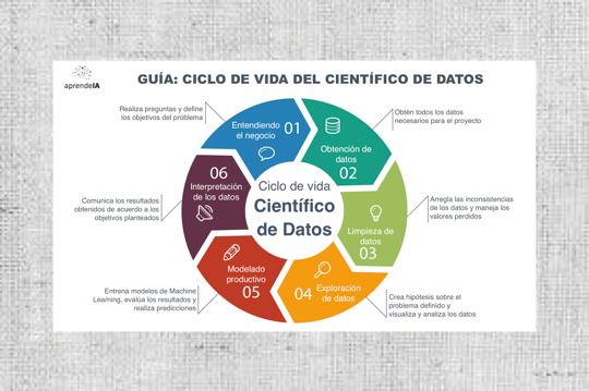 guía ciclo de vida científico de datos